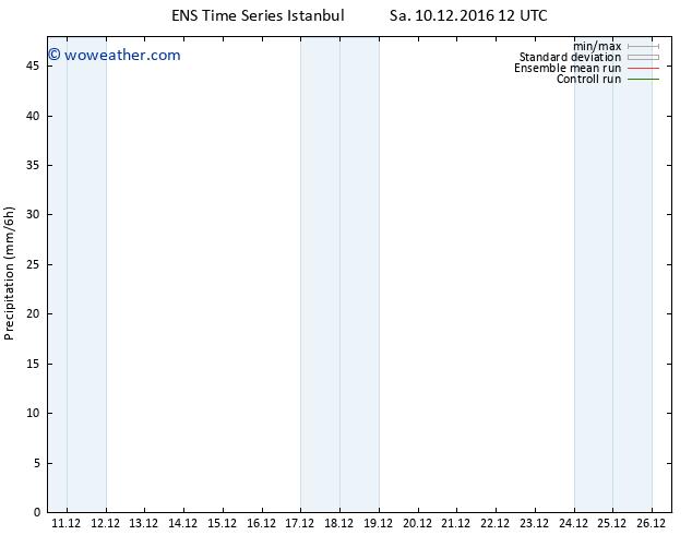 Precipitation GEFS TS Sa 10.12.2016 18 GMT