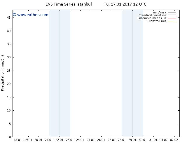 Precipitation GEFS TS Tu 17.01.2017 18 GMT