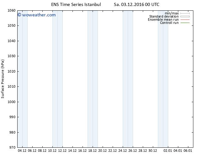 Surface pressure GEFS TS Sa 03.12.2016 00 GMT