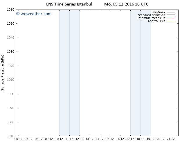 Surface pressure GEFS TS Mo 05.12.2016 18 GMT