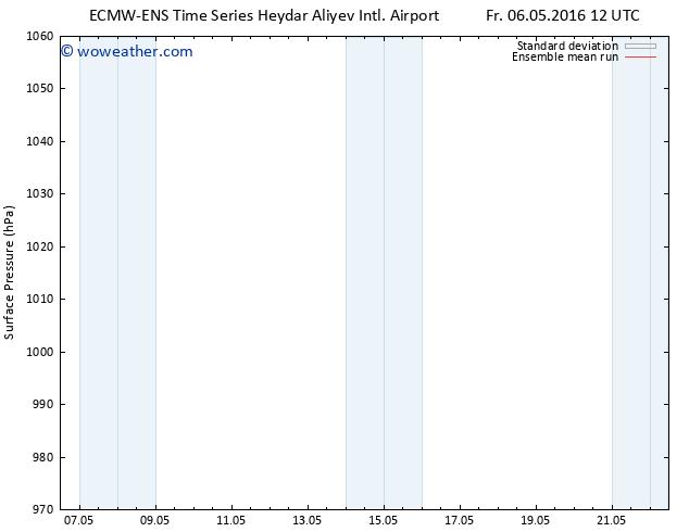 Surface pressure ECMWFTS Sa 07.05.2016 12 GMT