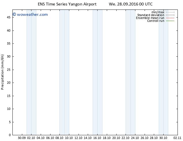 Precipitation GEFS TS We 28.09.2016 06 GMT