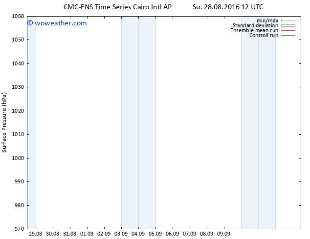 Surface pressure CMC TS Su 28.08.2016 18 GMT