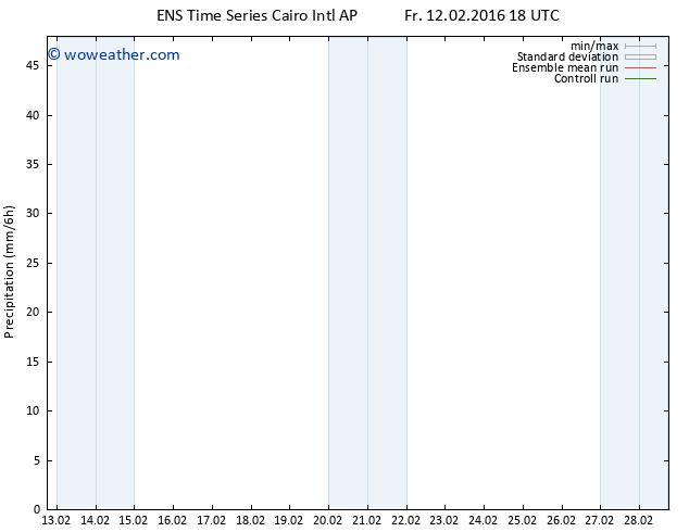 Precipitation GEFS TS Sa 13.02.2016 00 GMT
