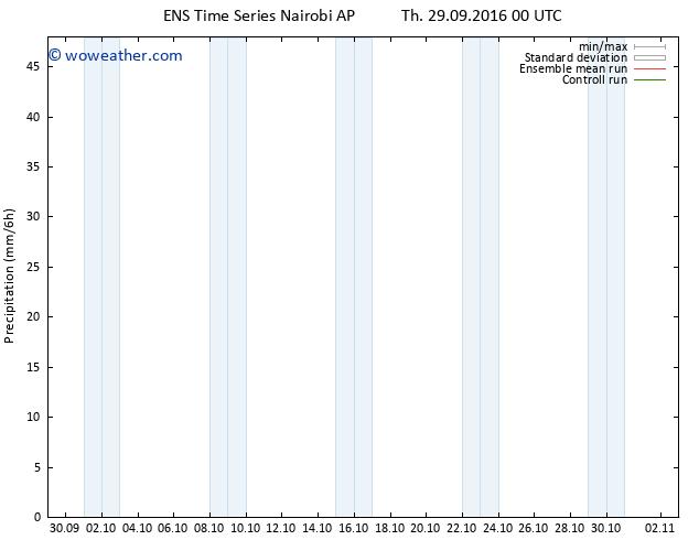 Precipitation GEFS TS Th 29.09.2016 06 GMT