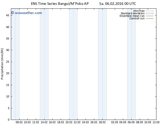 Precipitation GEFS TS Sa 06.02.2016 06 GMT