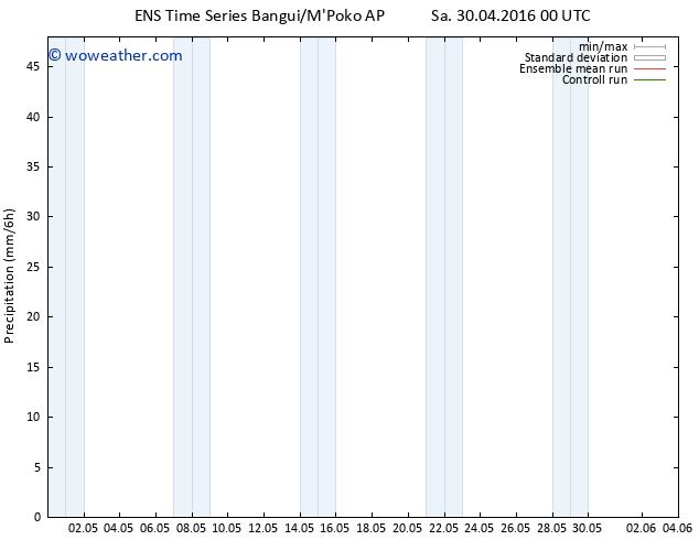 Precipitation GEFS TS Sa 30.04.2016 06 GMT