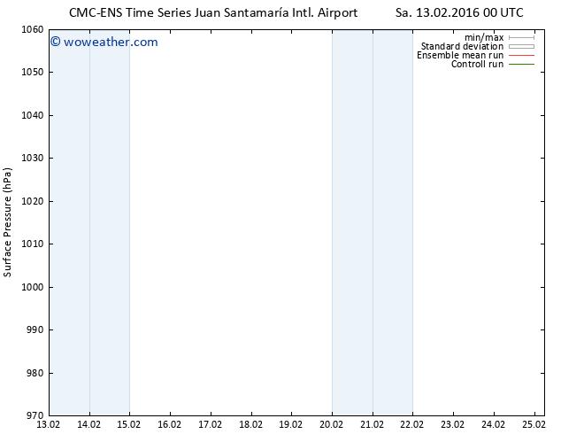 Surface pressure CMC TS Sa 13.02.2016 06 GMT