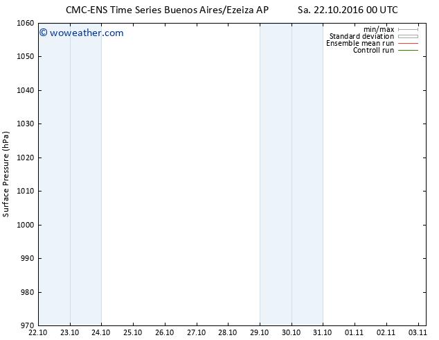 Surface pressure CMC TS Sa 22.10.2016 06 GMT
