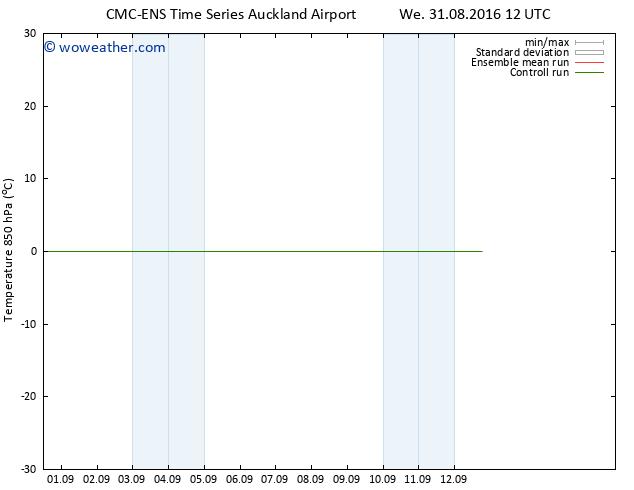 Temp. 850 hPa CMC TS Sa 03.09.2016 00 GMT