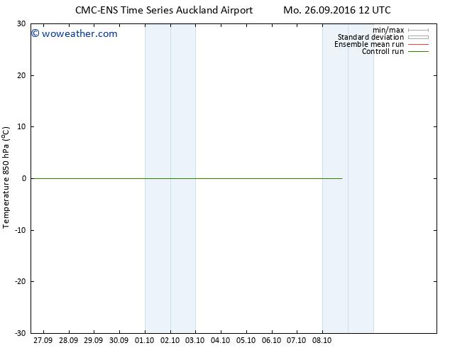 Temp. 850 hPa CMC TS Th 29.09.2016 00 GMT