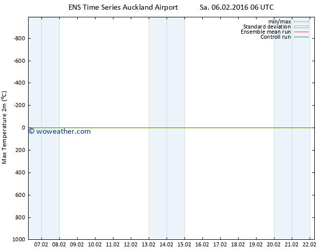 Temperature High (2m) GEFS TS Fr 12.02.2016 12 GMT