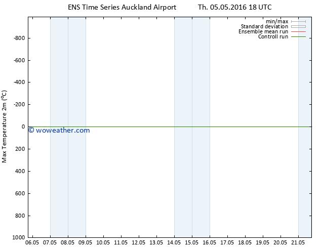 Temperature High (2m) GEFS TS Th 12.05.2016 00 GMT