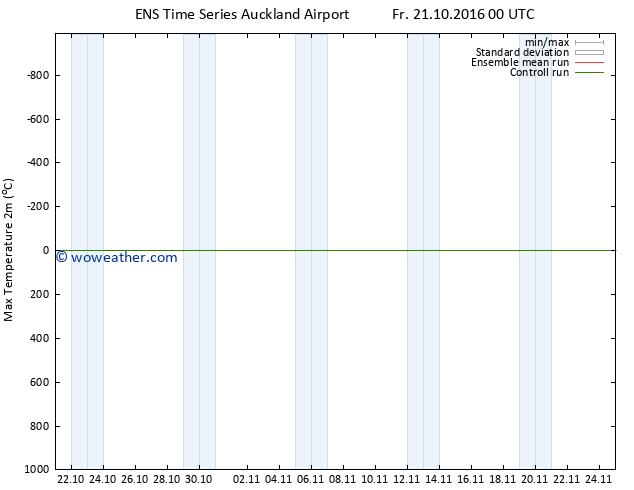 Temperature High (2m) GEFS TS Th 27.10.2016 06 GMT