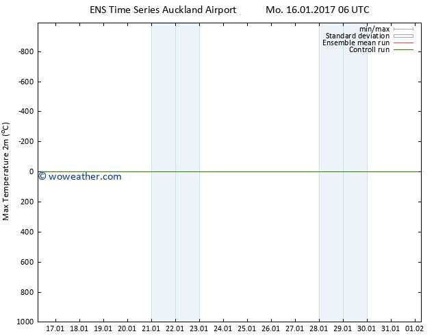 Temperature High (2m) GEFS TS Su 22.01.2017 12 GMT