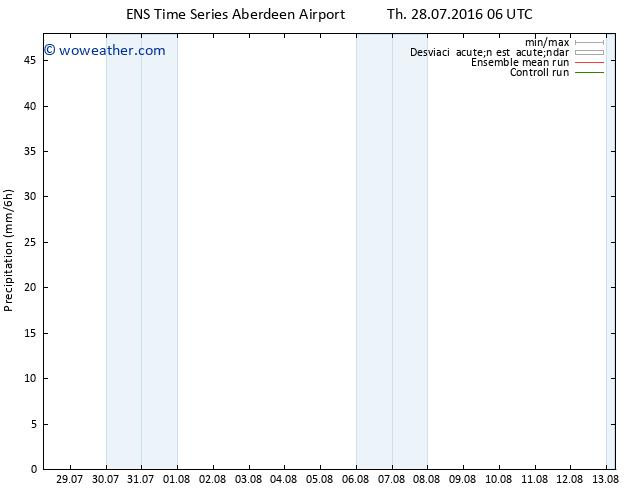 Precipitación GEFS TS Th 28.07.2016 12 GMT
