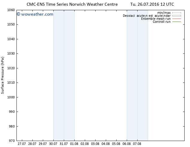 Presión superficial CMC TS Tu 26.07.2016 18 GMT