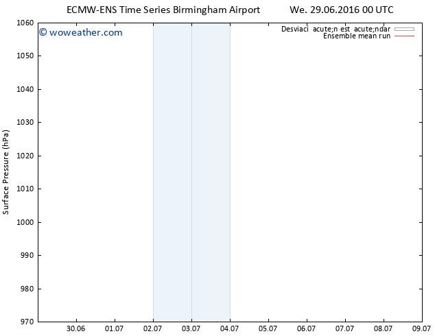 Presión superficial ECMWFTS Su 03.07.2016 00 GMT