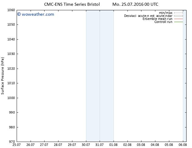 Presión superficial CMC TS Tu 26.07.2016 00 GMT