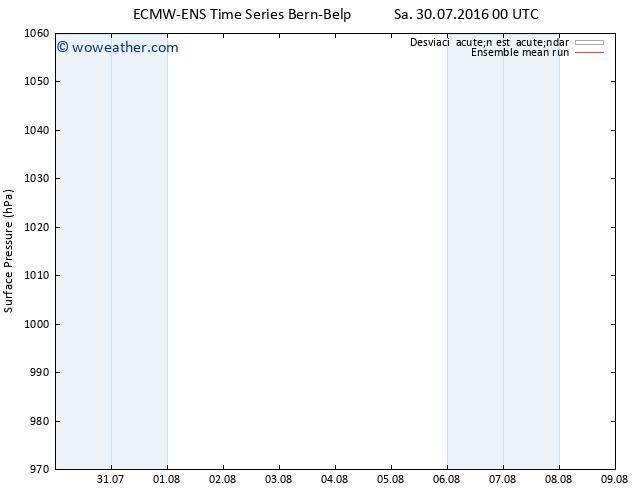 Presión superficial ECMWFTS Su 31.07.2016 00 GMT