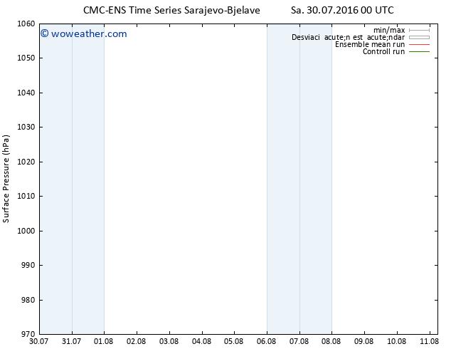 Presión superficial CMC TS Sa 30.07.2016 06 GMT