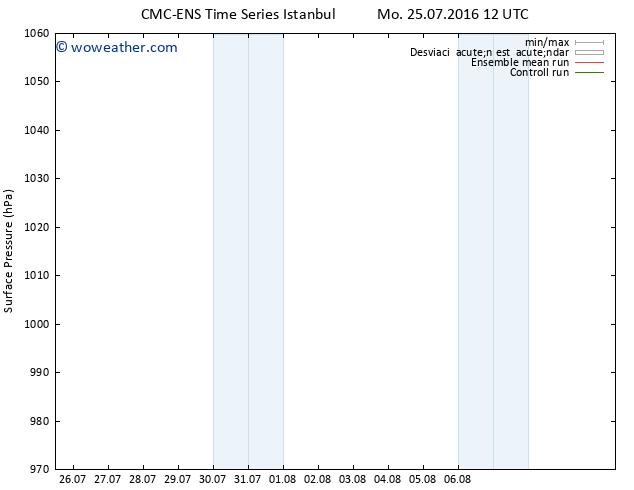 Presión superficial CMC TS Mo 25.07.2016 18 GMT