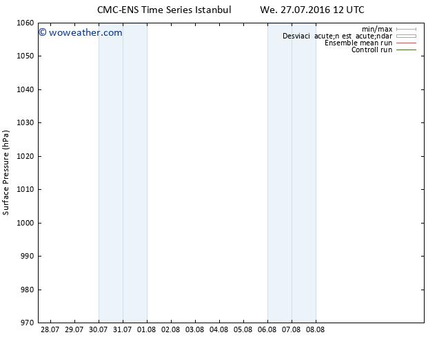 Presión superficial CMC TS Th 28.07.2016 18 GMT