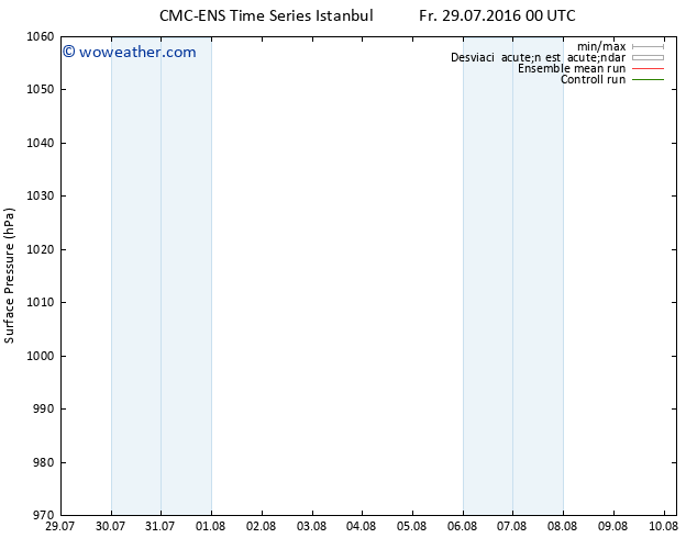 Presión superficial CMC TS Fr 29.07.2016 00 GMT