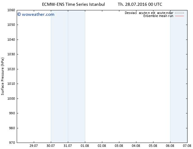Presión superficial ECMWFTS Fr 29.07.2016 00 GMT
