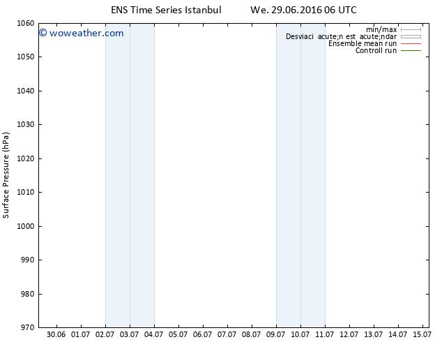 Presión superficial GEFS TS Fr 15.07.2016 06 GMT