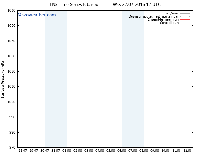 Presión superficial GEFS TS Tu 02.08.2016 00 GMT