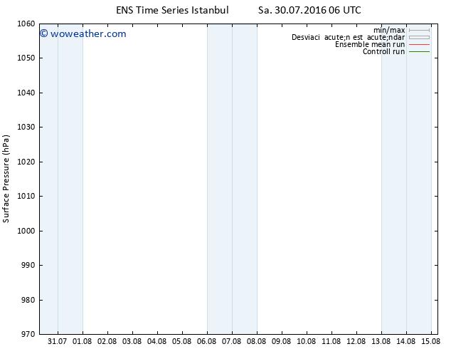 Presión superficial GEFS TS Sa 30.07.2016 06 GMT