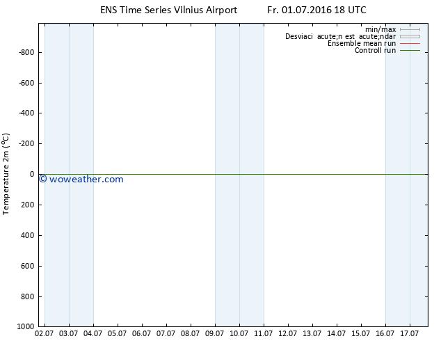 Temperatura (2m) GEFS TS Fr 01.07.2016 18 GMT