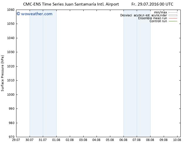 Presión superficial CMC TS Fr 29.07.2016 06 GMT