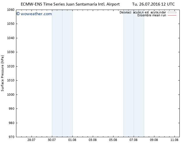 Presión superficial ECMWFTS We 27.07.2016 12 GMT