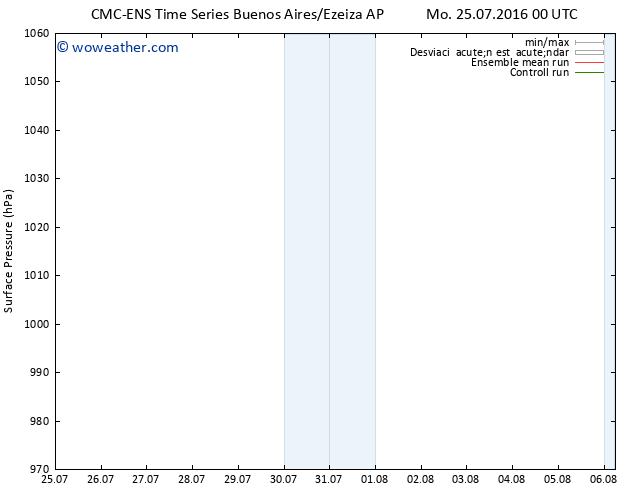 Presión superficial CMC TS Mo 25.07.2016 06 GMT