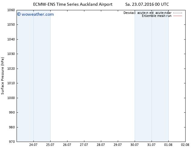 Presión superficial ECMWFTS Su 24.07.2016 00 GMT