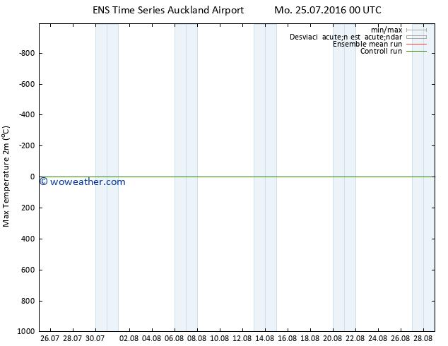 Temperatura máx. (2m) GEFS TS Su 31.07.2016 06 GMT