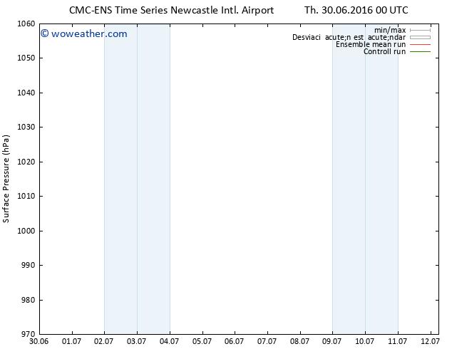 Presión superficial CMC TS Th 30.06.2016 06 GMT