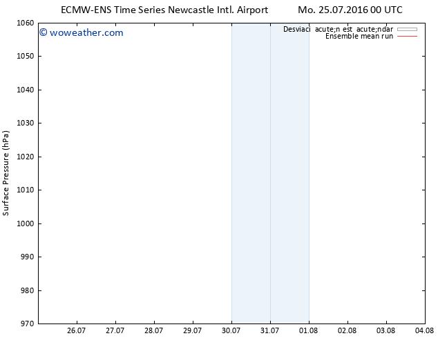 Presión superficial ECMWFTS Tu 26.07.2016 00 GMT